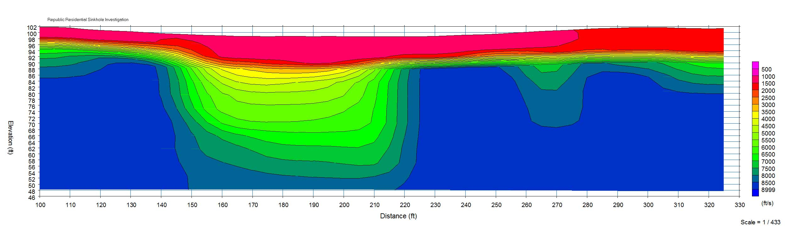 Refraction-Velocity-Model